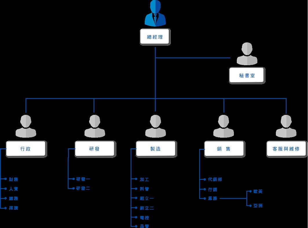 捷輝機械組織與管理